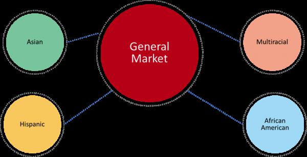 Full Service Marketing Agency Versus Multicultural Marekting Agency